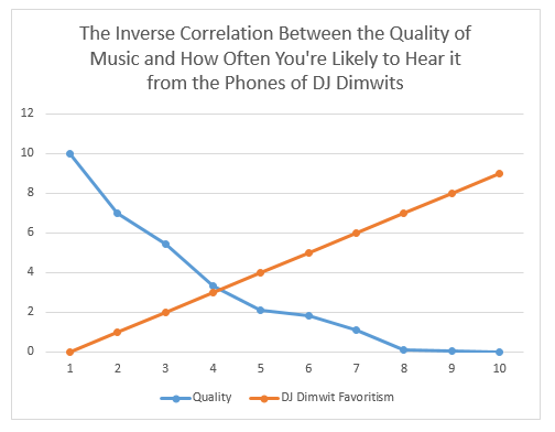 DJ Dimwit Graph