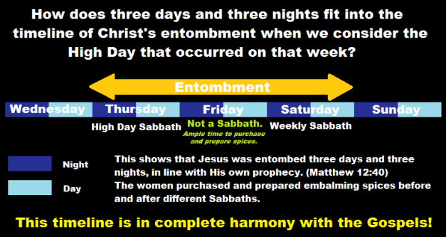three days and three nights timeline