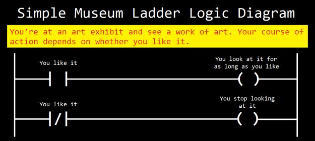 ladder logic objectionable art